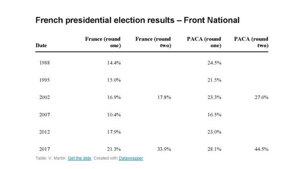 Chiffres élections françaises