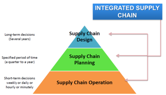 The impact of inventory planning on supply chain design